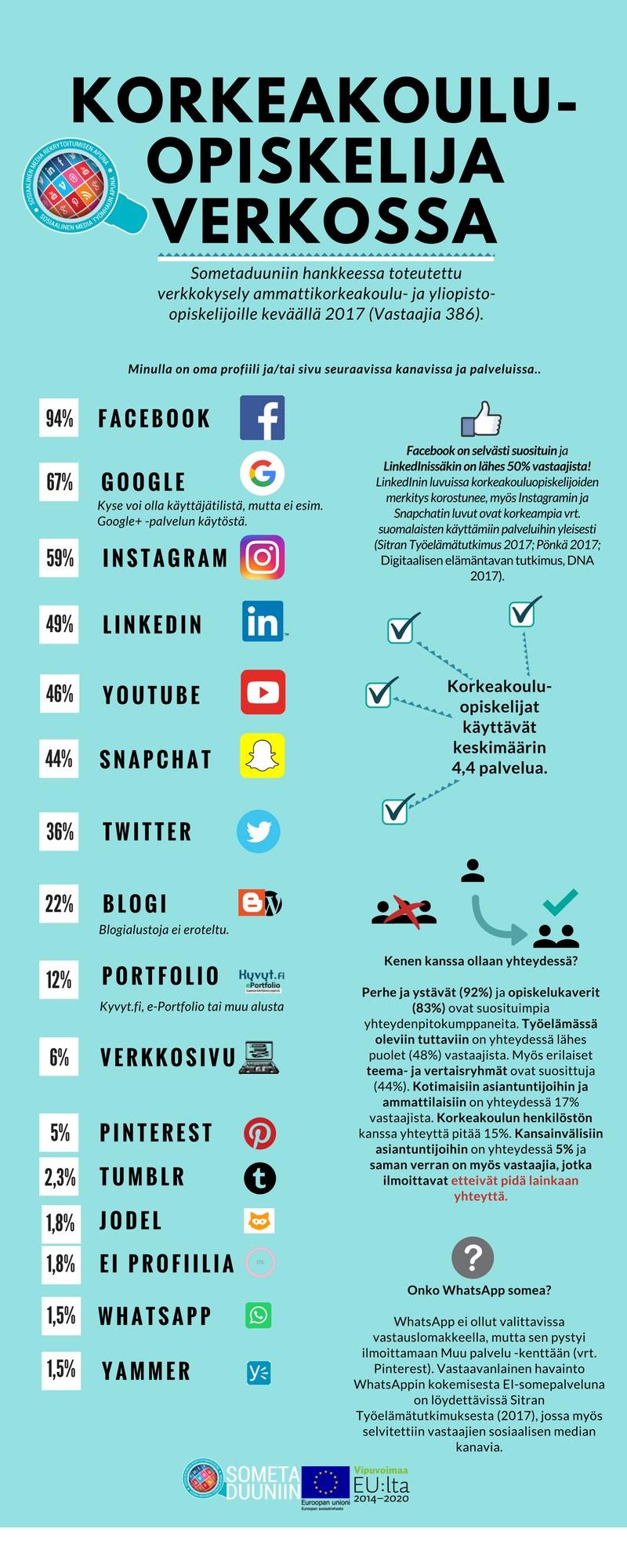 Infografit